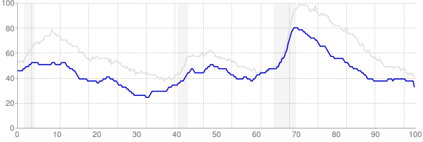 Minnesota monthly unemployment rate chart from 1990 to October 2017